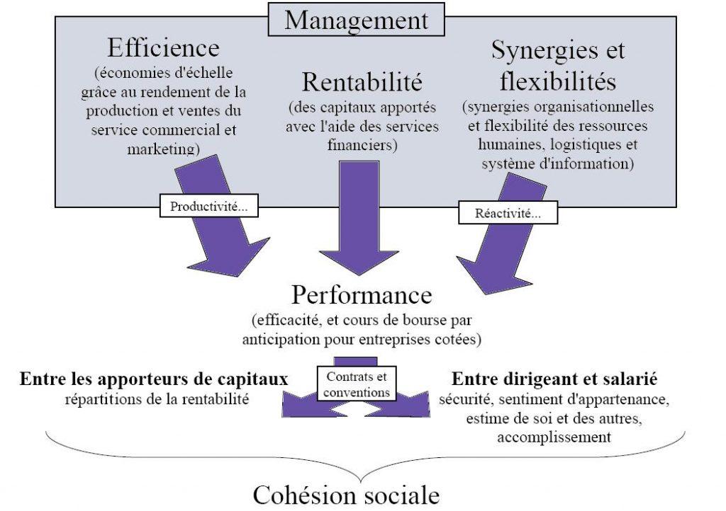 synthese-bdes